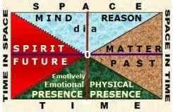 Dialectical Creative Framework for Orientation in the Eternity of Times DIA Infinity of Spaces