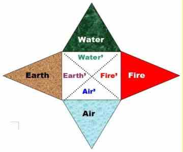 Compare Creative Vastness of this Four-Triangular Star to the Symbolical Presentation of Eternity DIA Infinity